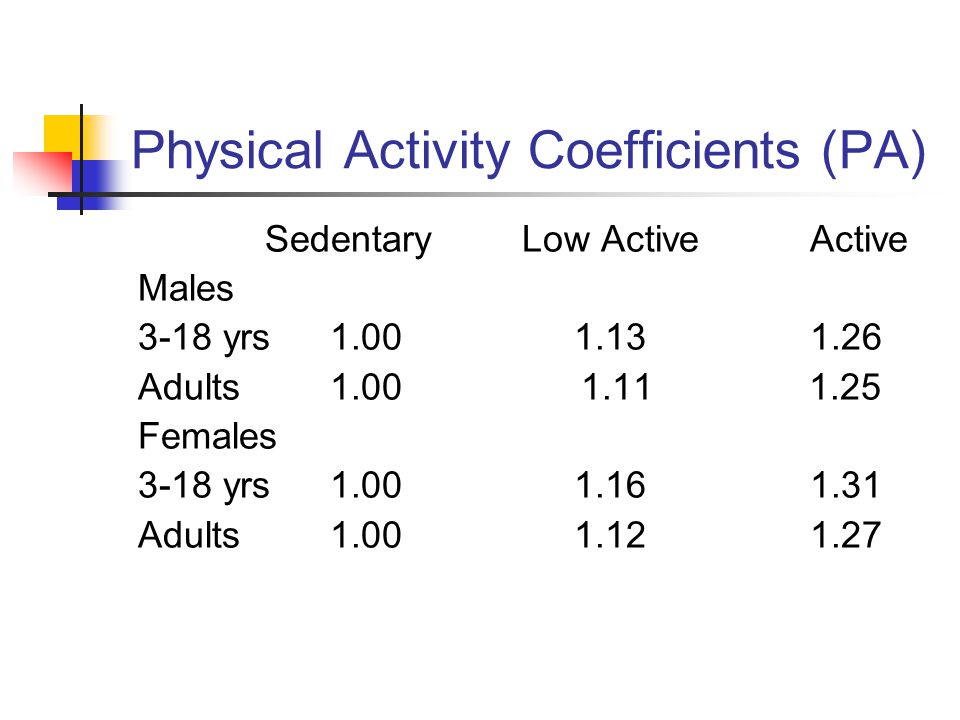 Physical Activity Coefficients (PA) SedentaryLow ActiveActive Males 3-18 yrs1.00 1.131.26 Adults1.00 1.11 1.25 Females 3-18 yrs1.00 1.161.31 Adults1.00 1.121.27
