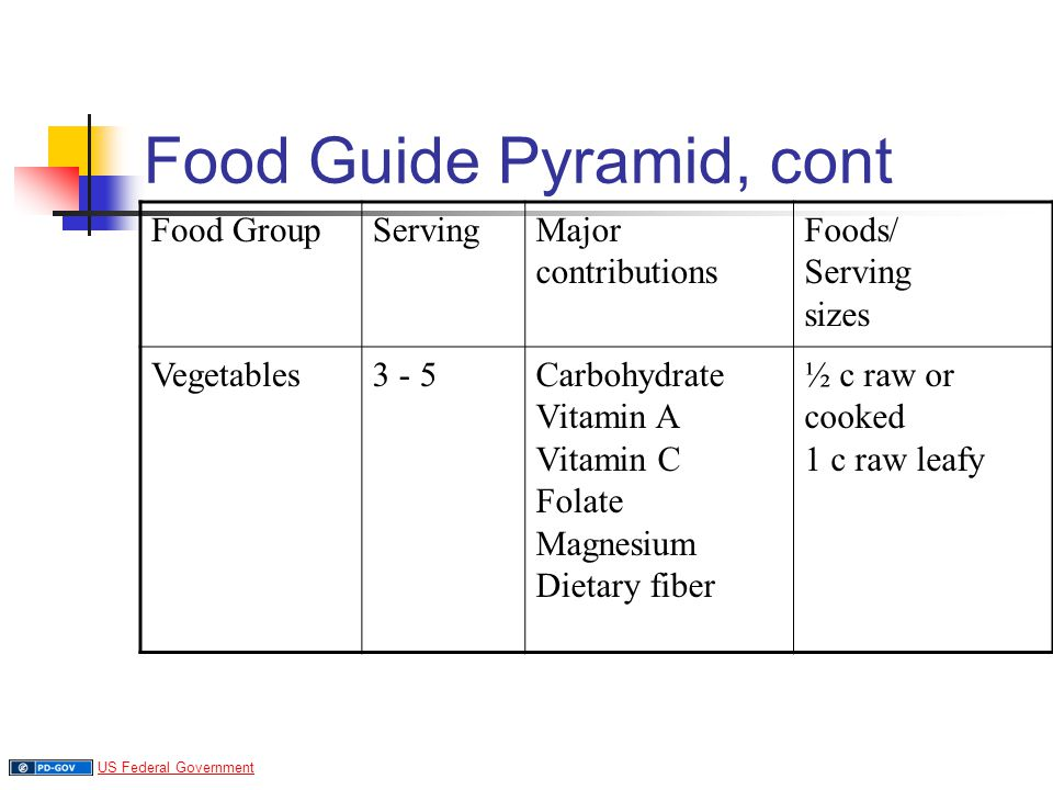 Food Guide Pyramid, cont Food GroupServingMajor contributions Foods/ Serving sizes Vegetables3 - 5Carbohydrate Vitamin A Vitamin C Folate Magnesium Dietary fiber ½ c raw or cooked 1 c raw leafy US Federal Government