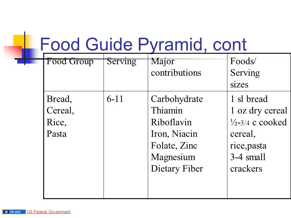 Food Guide Pyramid, cont Food GroupServingMajor contributions Foods/ Serving sizes Bread, Cereal, Rice, Pasta 6-11Carbohydrate Thiamin Riboflavin Iron, Niacin Folate, Zinc Magnesium Dietary Fiber 1 sl bread 1 oz dry cereal ½- 3/4 c cooked cereal, rice,pasta 3-4 small crackers US Federal Government