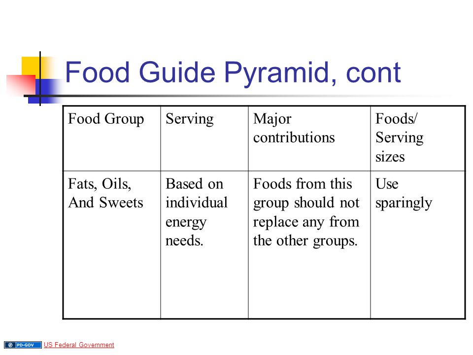 Food Guide Pyramid, cont Food GroupServingMajor contributions Foods/ Serving sizes Fats, Oils, And Sweets Based on individual energy needs.