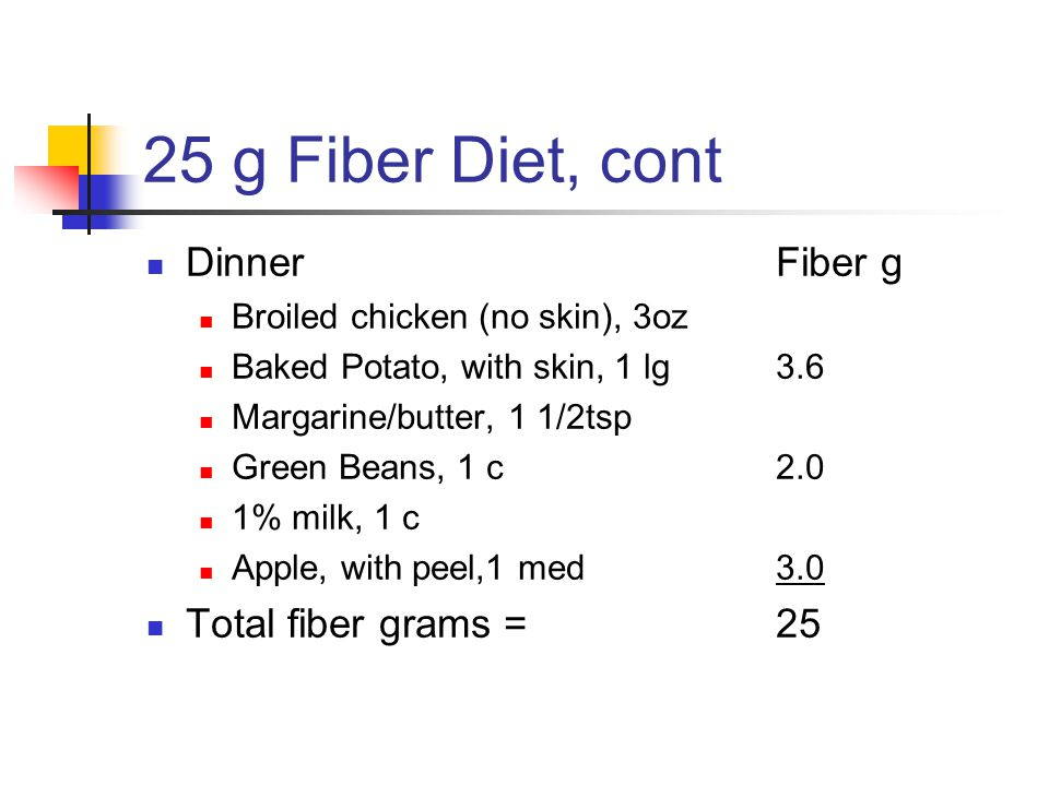 25 g Fiber Diet, cont DinnerFiber g Broiled chicken (no skin), 3oz Baked Potato, with skin, 1 lg3.6 Margarine/butter, 1 1/2tsp Green Beans, 1 c2.0 1% milk, 1 c Apple, with peel,1 med3.0 Total fiber grams =25