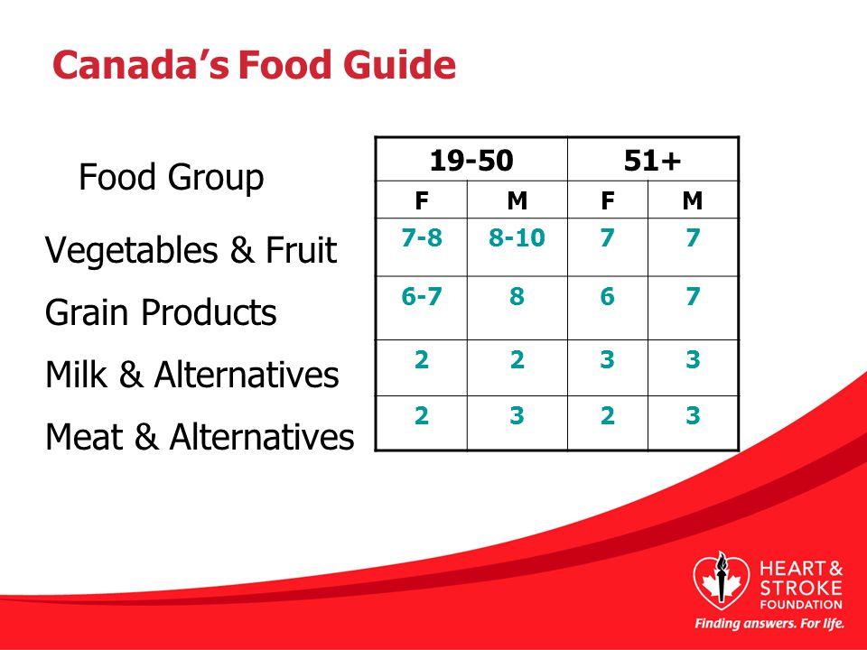 Canada's Food Guide Food Group Vegetables & Fruit Grain Products Milk & Alternatives Meat & Alternatives 19-5051+ FMFM 7-88-1077 6-7867 2233 2323