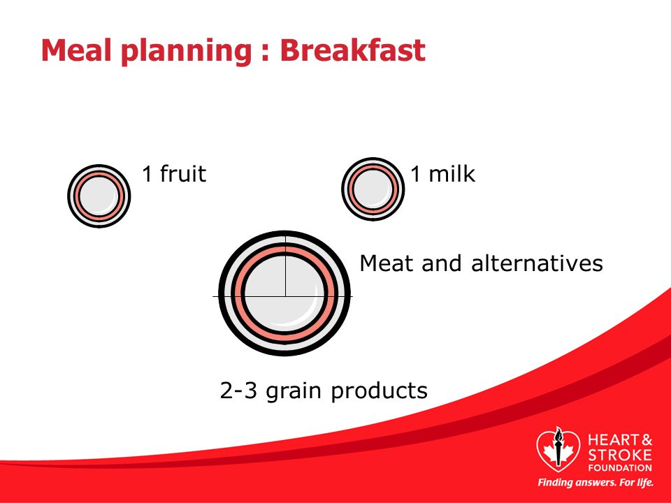 1 fruit 1 milk 2-3 grain products Meat and alternatives Meal planning : Breakfast