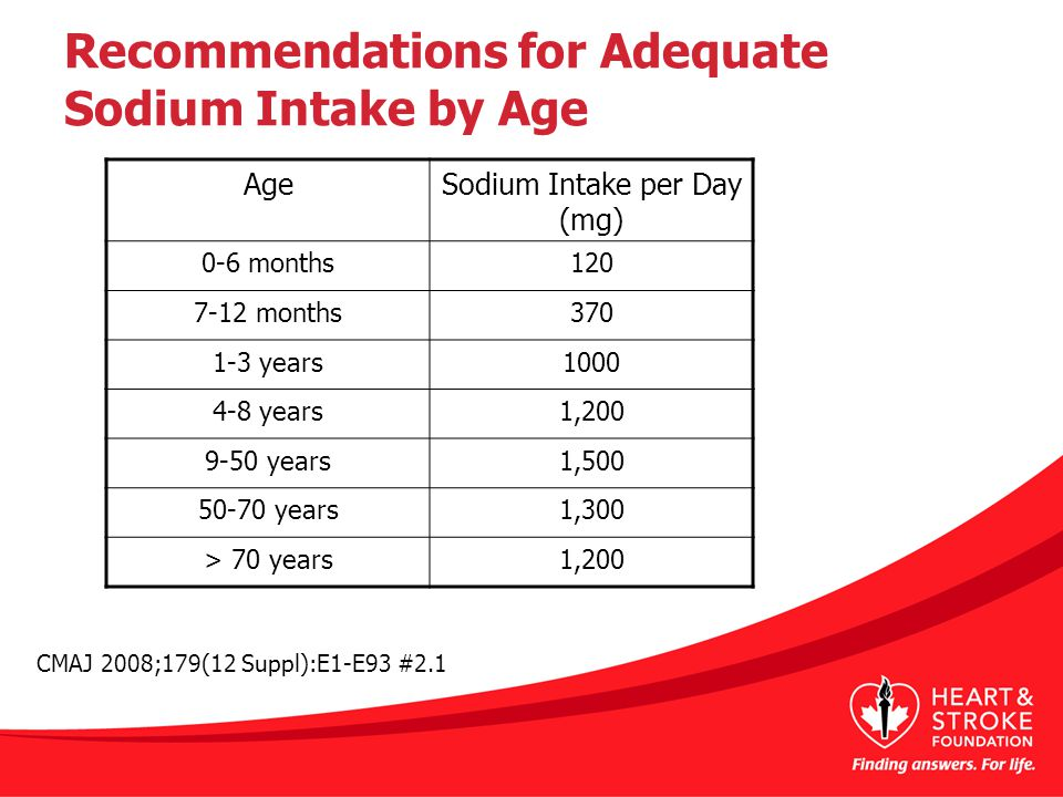 Recommendations for Adequate Sodium Intake by Age AgeSodium Intake per Day (mg) 0-6 months120 7-12 months370 1-3 years1000 4-8 years1,200 9-50 years1,