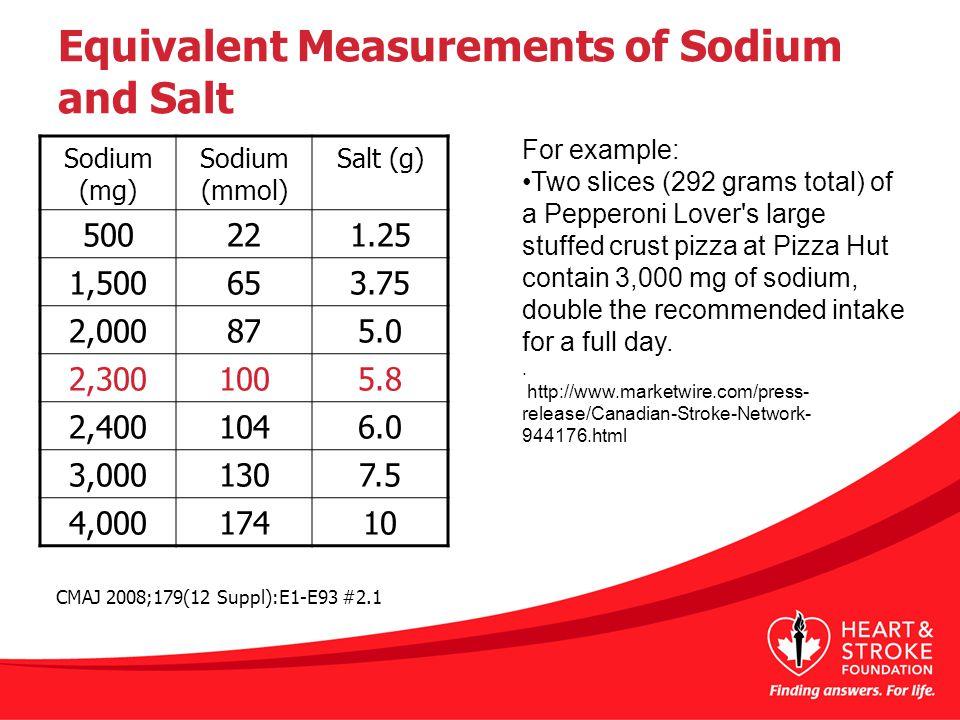 Equivalent Measurements of Sodium and Salt Sodium (mg) Sodium (mmol) Salt (g) 500221.25 1,500653.75 2,000875.0 2,3001005.8 2,4001046.0 3,0001307.5 4,0