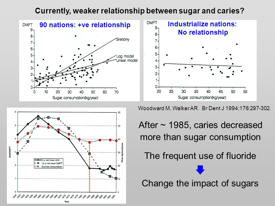 Woodward M, Walker AR. Br Dent J 1994;176:297-302. Currently, weaker relationship between sugar and caries? 90 nations: +ve relationship Industrialize