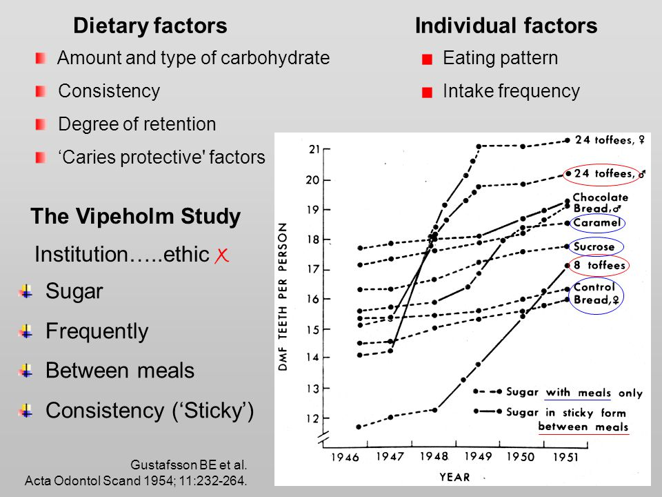 Dietary factors Amount and type of carbohydrate Consistency Degree of retention 'Caries protective factors Eating pattern Intake frequency Individual factors The Vipeholm Study Institution…..ethic x Gustafsson BE et al.