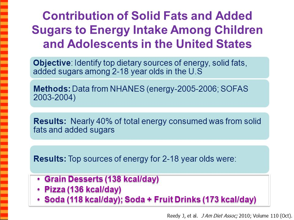 Contribution of Solid Fats and Added Sugars to Energy Intake Among Children and Adolescents in the United States Reedy J, et al.