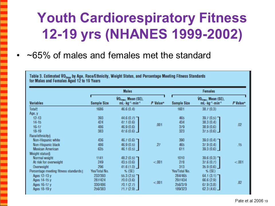 Youth Cardiorespiratory Fitness 12-19 yrs (NHANES 1999-2002) ~65% of males and females met the standard Males Females Pate et al 2006 19