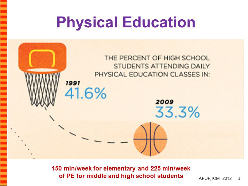 Physical Education 21 150 min/week for elementary and 225 min/week of PE for middle and high school students APOP, IOM, 2012