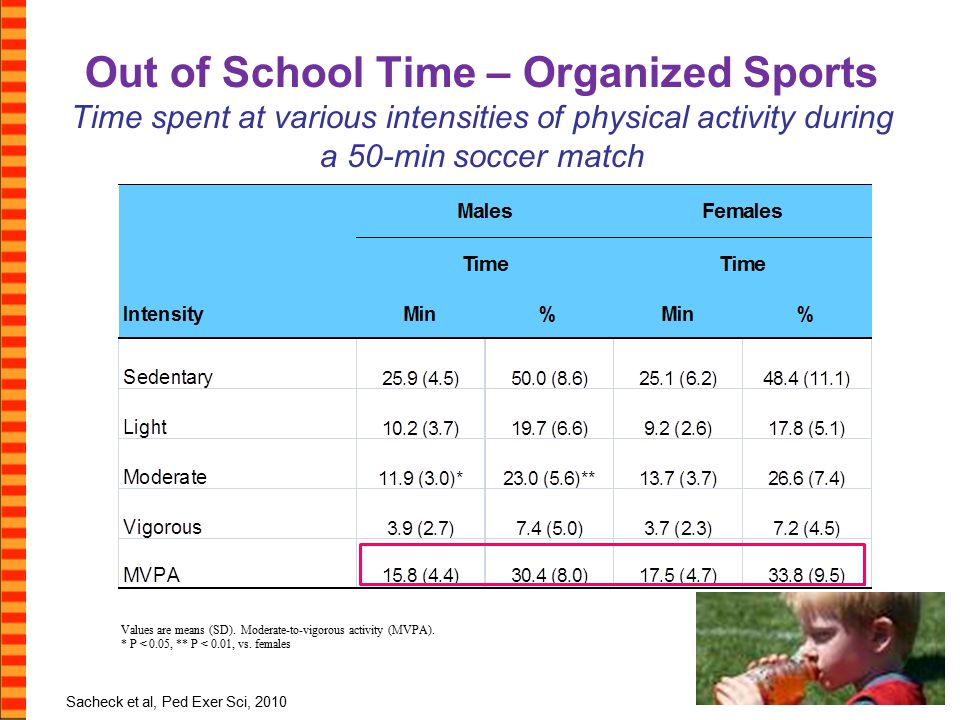 Out of School Time – Organized Sports Time spent at various intensities of physical activity during a 50-min soccer match Values are means (SD).