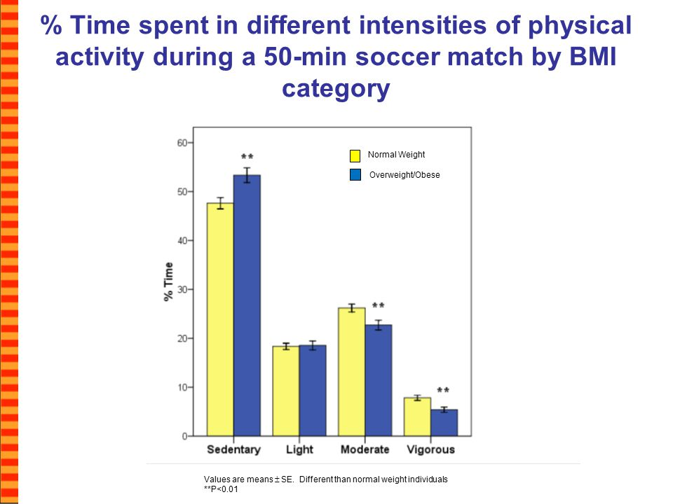 % Time spent in different intensities of physical activity during a 50-min soccer match by BMI category Values are means  SE.