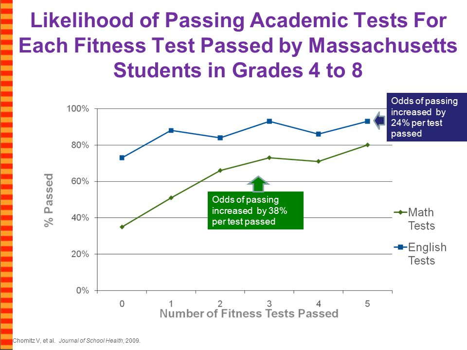 Likelihood of Passing Academic Tests For Each Fitness Test Passed by Massachusetts Students in Grades 4 to 8 Chomitz V, et al.