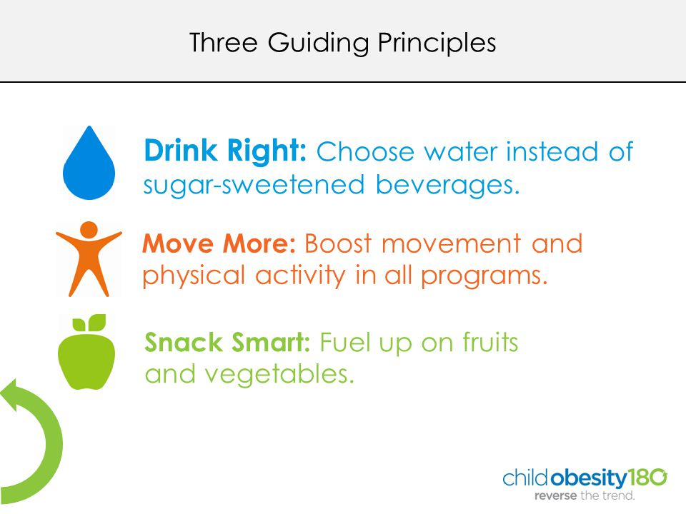 Three Guiding Principles Drink Right: Choose water instead of sugar-sweetened beverages.