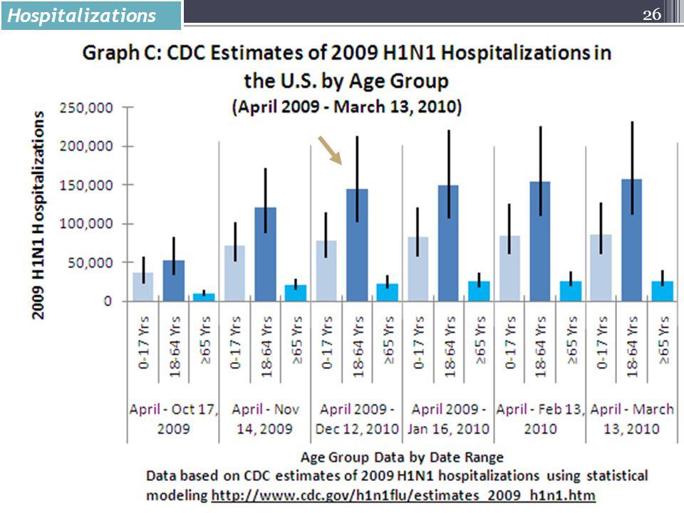 26 Hospitalizations
