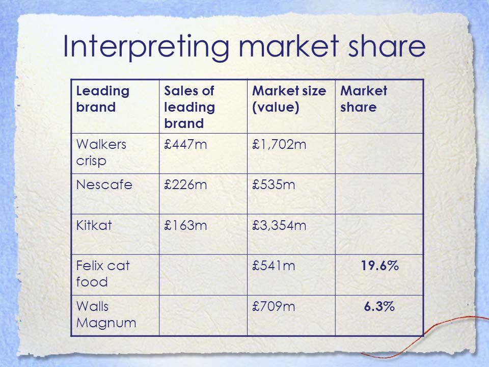 Interpreting market share Leading brand Sales of leading brand Market size (value) Market share Walkers crisp £447m£1,702m Nescafe£226m£535m Kitkat£163m£3,354m Felix cat food £541m 19.6% Walls Magnum £709m 6.3%
