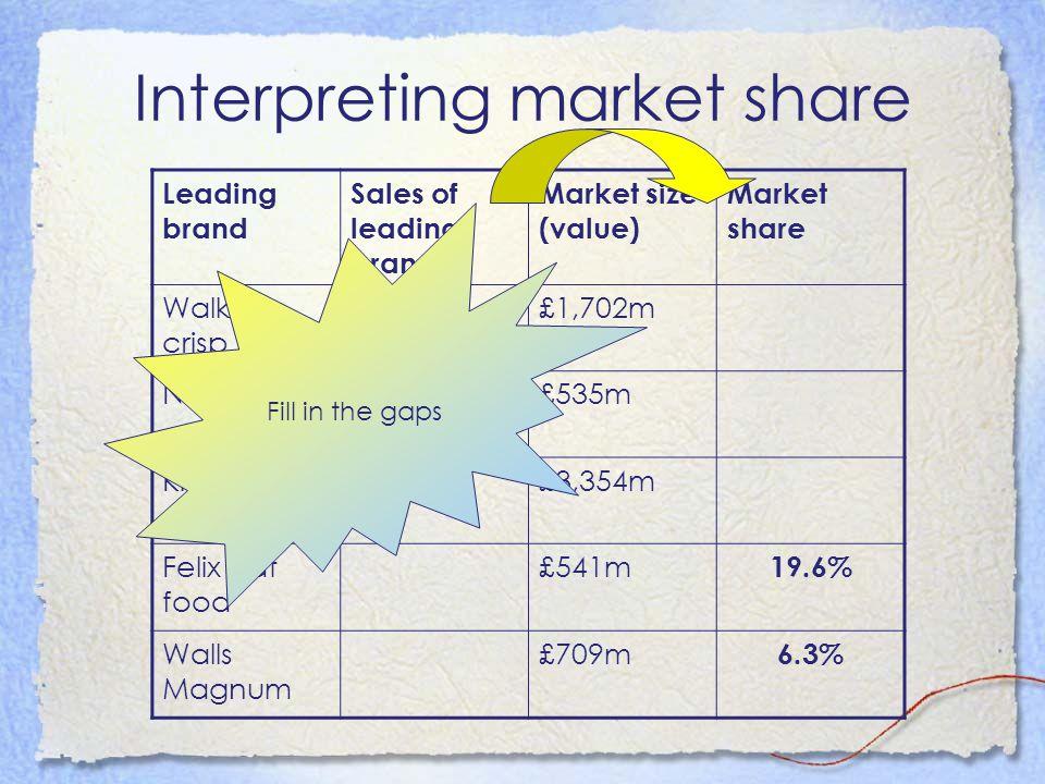 Interpreting market share Leading brand Sales of leading brand Market size (value) Market share Walkers crisp £447m£1,702m Nescafe£226m£535m Kitkat£163m£3,354m Felix cat food £541m 19.6% Walls Magnum £709m 6.3% Fill in the gaps