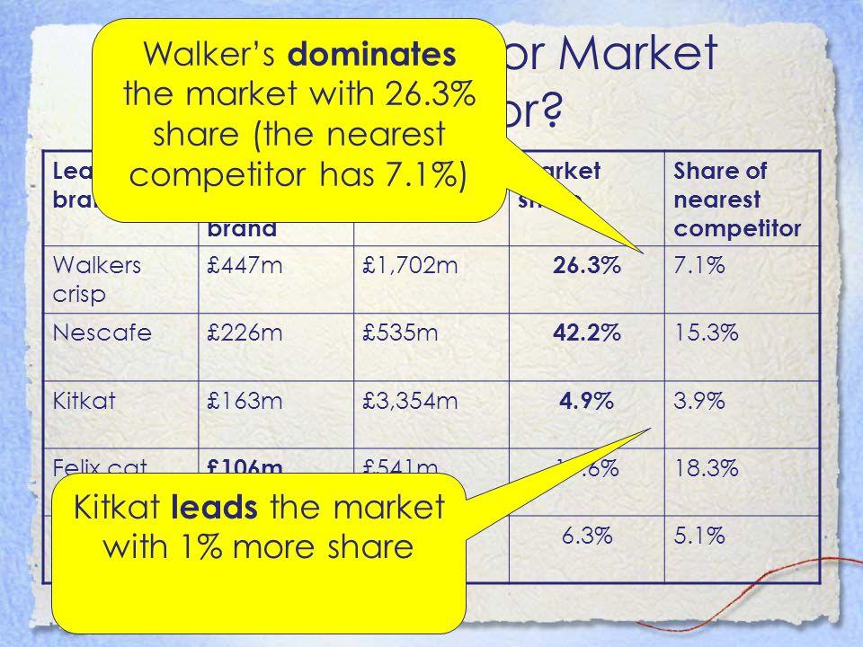 Market Leader or Market dominator.