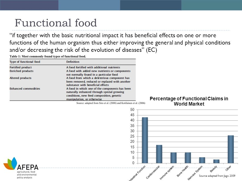 Functional food Source: adapted from Jago.