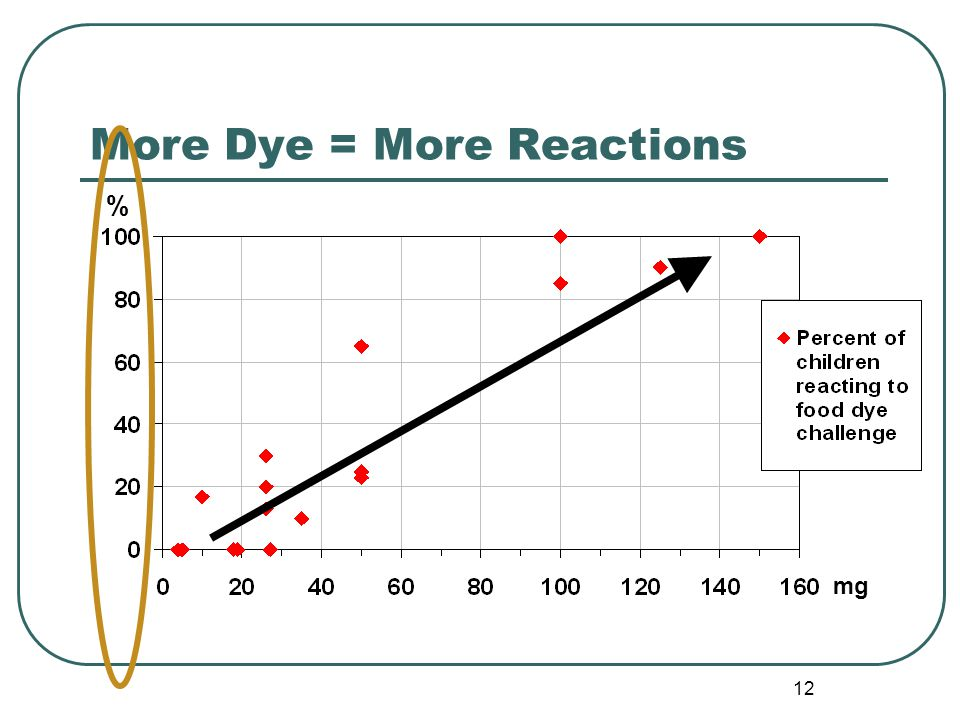 12 More Dye = More Reactions % mg