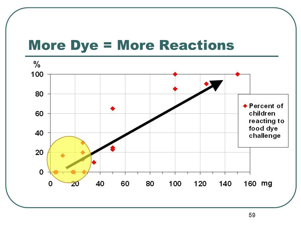 59 More Dye = More Reactions % mg