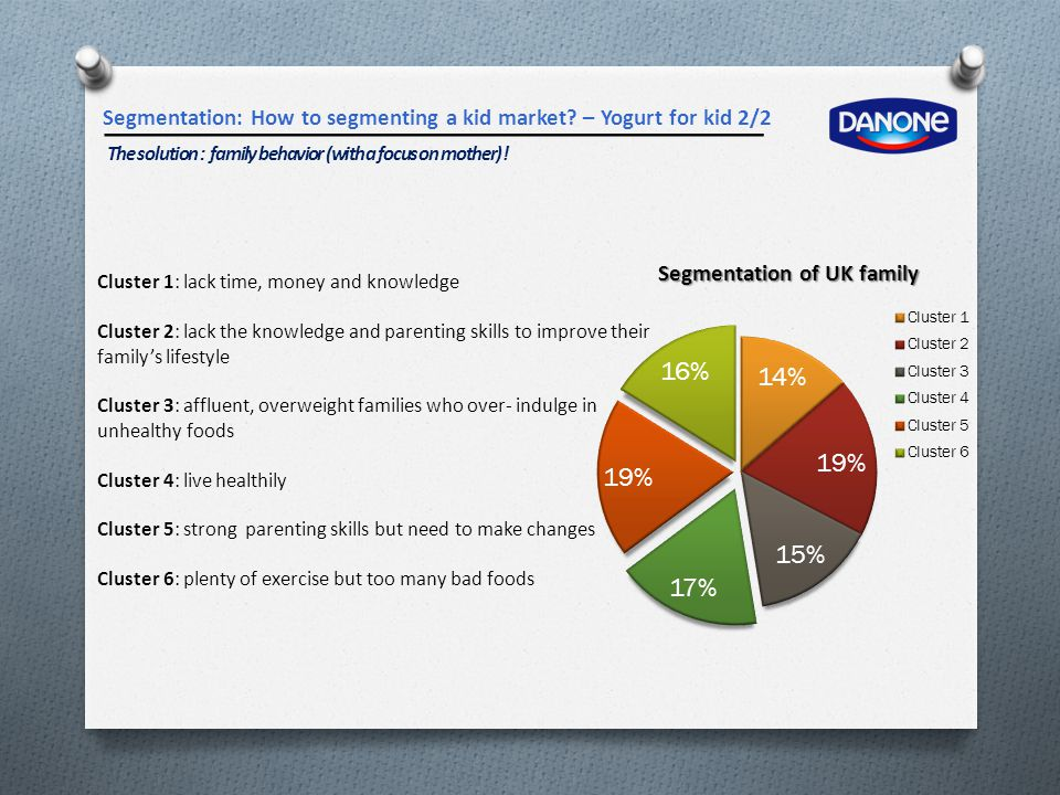 Segmentation: How to segmenting a kid market? – Yogurt for kid 2/2 The solution : family behavior (with a focus on mother) ! Cluster 1: lack time, mon