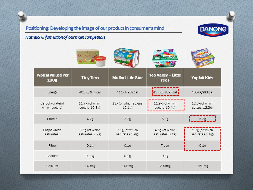 Typical Values Per 100g Tiny-TimsMuller Little Star Yeo Valley – Little Yeos Yoplait Kids Energy405kJ/97Kcal411kJ/98Kcal457kJ/109Kcal405kg/96kcal Carb