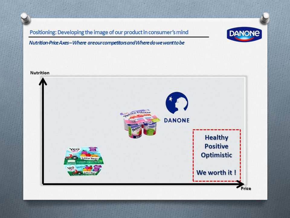 Positioning: Developing the image of our product in consumer's mind Nutrition-Price Axes – Where are our competitors and Where do we want to be Nutrit
