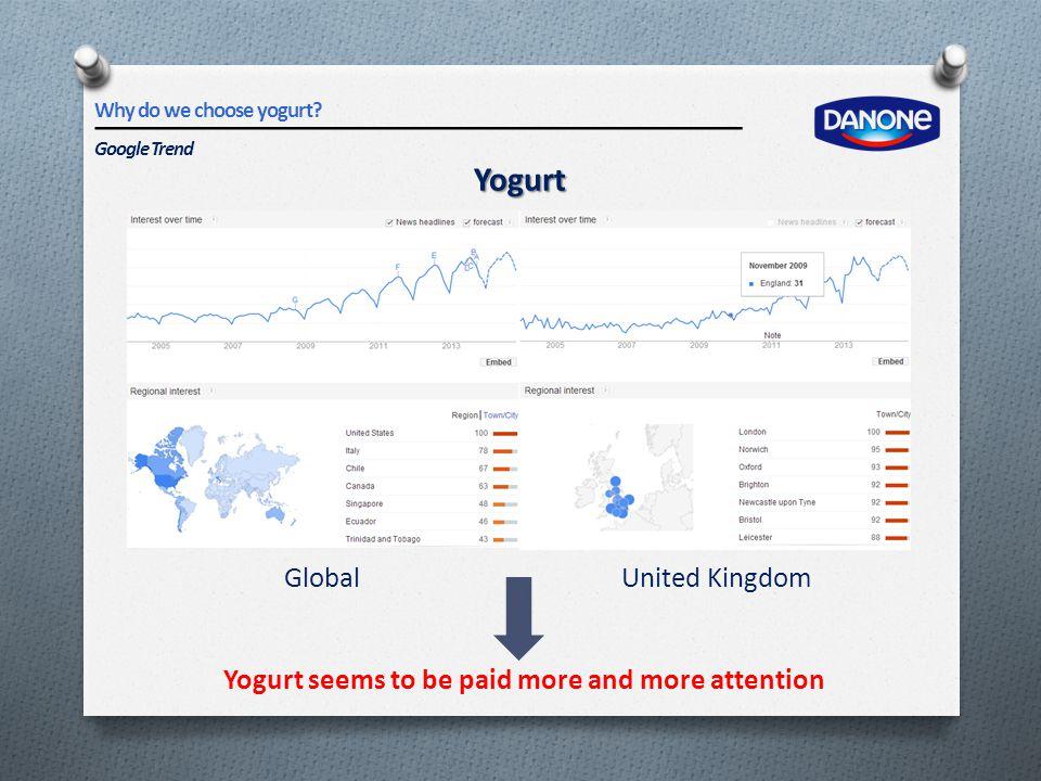 Yogurt Yogurt seems to be paid more and more attention GlobalUnited Kingdom Why do we choose yogurt? Google Trend