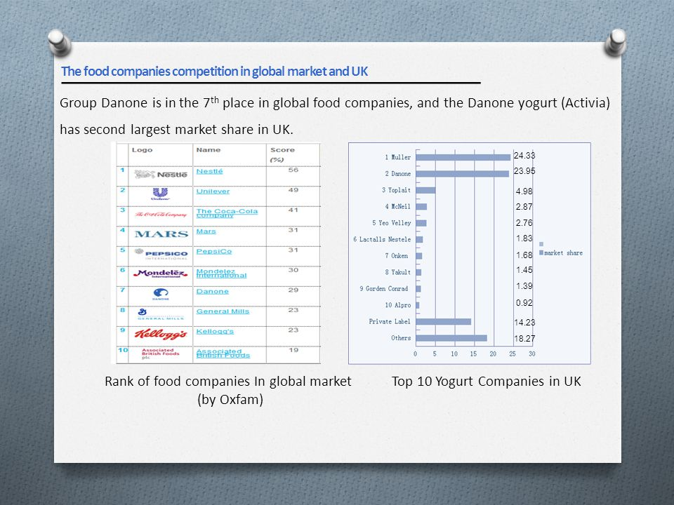 Group Danone is in the 7 th place in global food companies, and the Danone yogurt (Activia) has second largest market share in UK. Rank of food compan