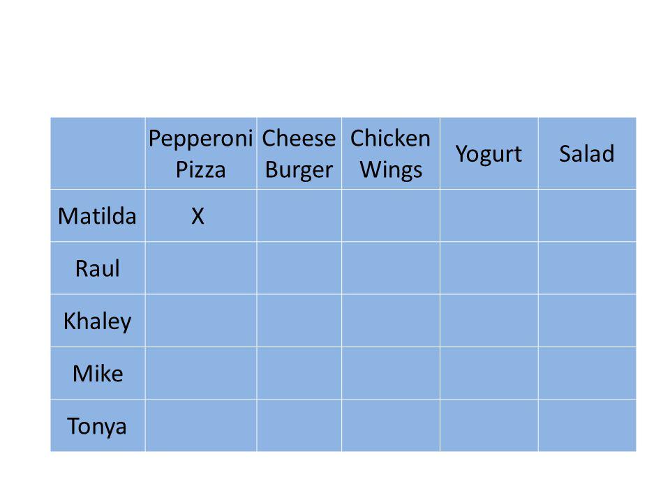 Pepperoni Pizza Cheese Burger Chicken Wings YogurtSalad MatildaX Raul Khaley Mike Tonya