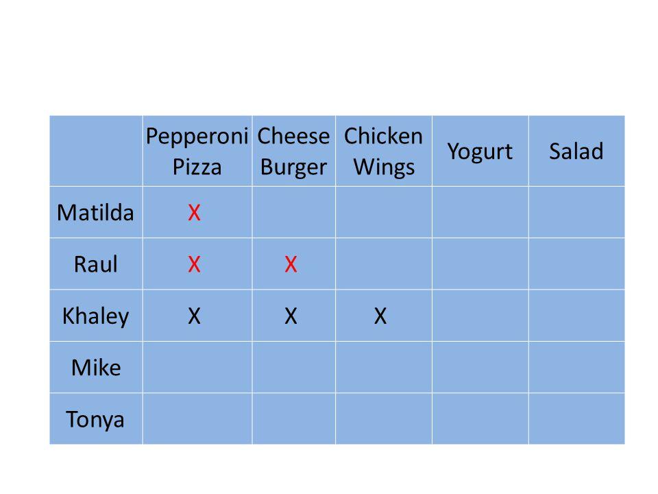 Pepperoni Pizza Cheese Burger Chicken Wings YogurtSalad MatildaX RaulX X KhaleyX X X Mike Tonya