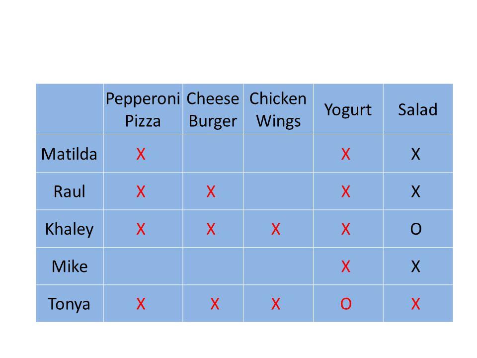 Pepperoni Pizza Cheese Burger Chicken Wings YogurtSalad MatildaX X X RaulX X X X KhaleyX X X X O Mike X X TonyaX XX O X