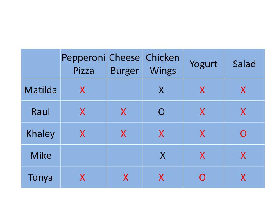 Pepperoni Pizza Cheese Burger Chicken Wings YogurtSalad MatildaX X X X RaulX X O X X KhaleyX X X X O Mike XX X TonyaX XX O X