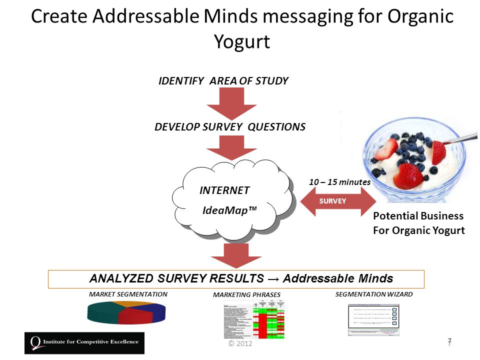 Addressable Minds' underlying science uses standard Science and Mathematics 8 DEVELOP SURVEY QUESTIONS Potential Business for Organic Yogurt ANALYZED SURVEY RESULTS → Addressable Minds INTERNET IdeaMap™ SUY SURVEY IDENTIFY AREA OF STUDY Conjoint analysis Ordinary Least Squares Regression Discriminant Function Analysis Experimental Design – Stimulus/Response 8© 2012
