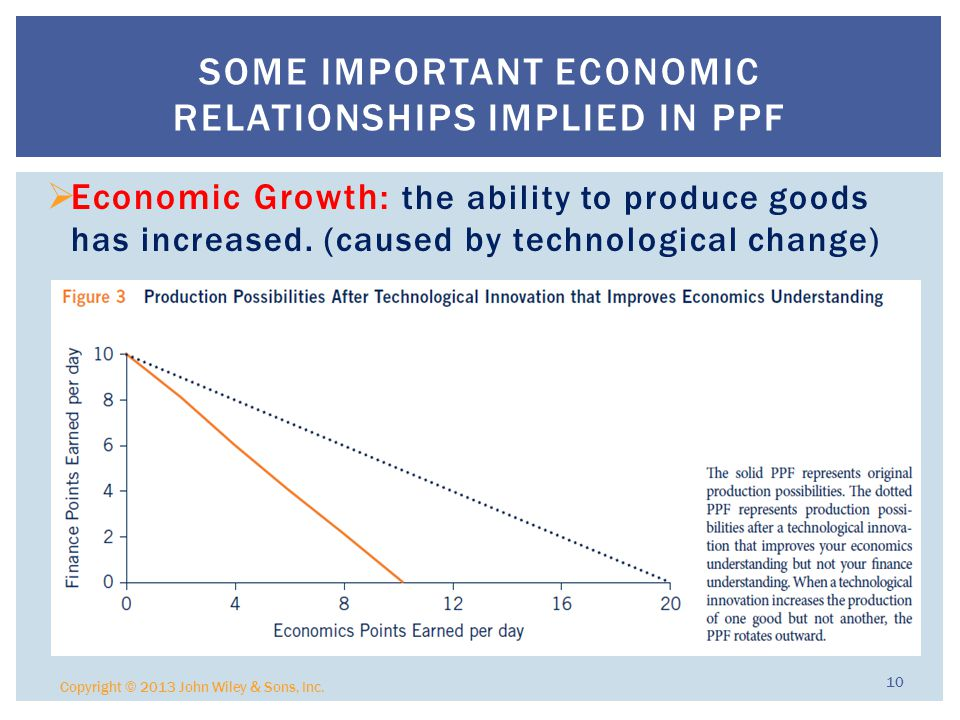  Economic Growth: the ability to produce goods has increased.