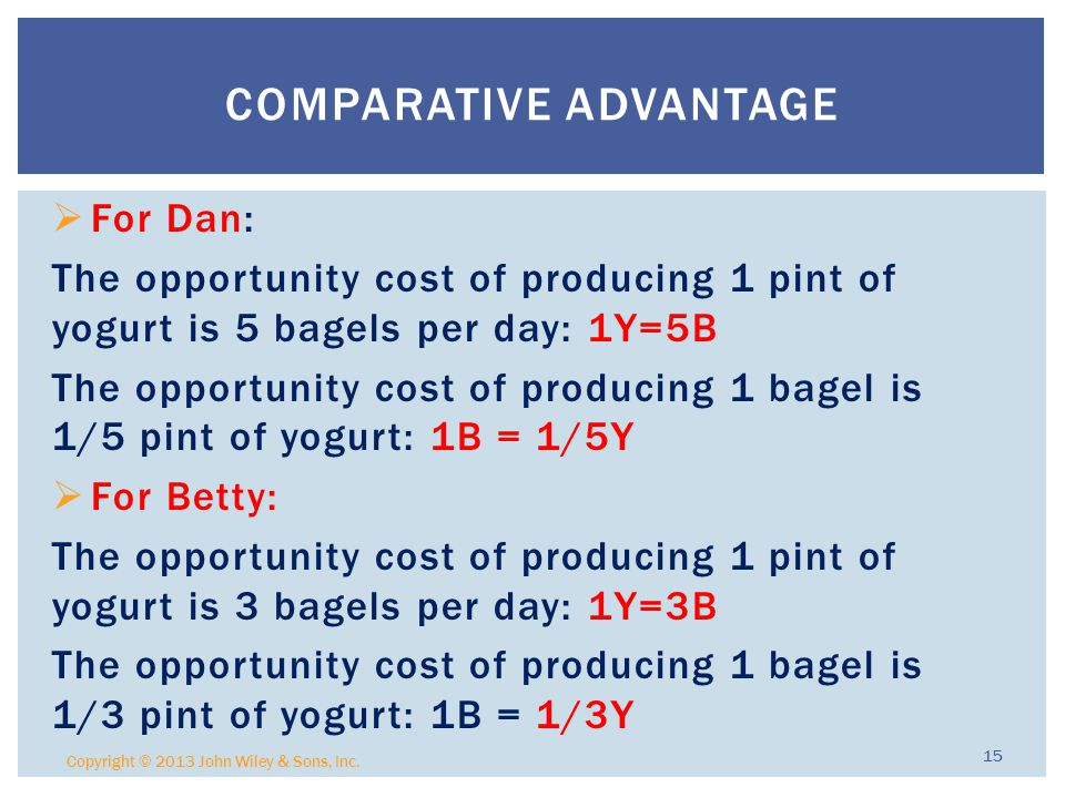  For Dan: The opportunity cost of producing 1 pint of yogurt is 5 bagels per day: 1Y=5B The opportunity cost of producing 1 bagel is 1/5 pint of yogurt: 1B = 1/5Y  For Betty: The opportunity cost of producing 1 pint of yogurt is 3 bagels per day: 1Y=3B The opportunity cost of producing 1 bagel is 1/3 pint of yogurt: 1B = 1/3Y Copyright © 2013 John Wiley & Sons, Inc.
