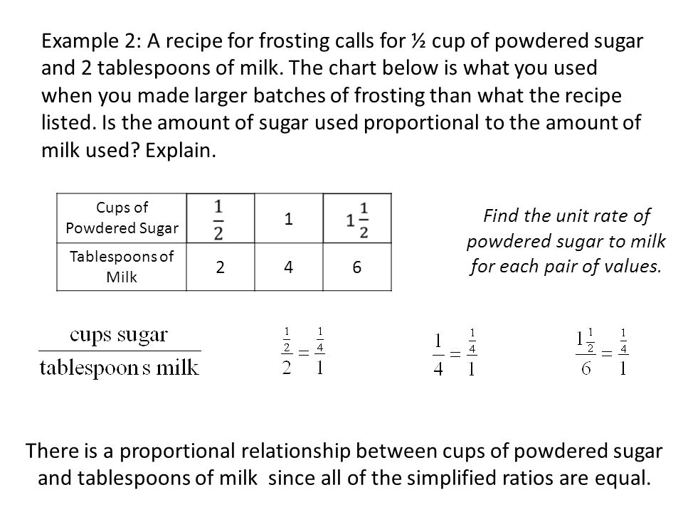 Cups of Powdered Sugar 1 Tablespoons of Milk 246 Find the unit rate of powdered sugar to milk for each pair of values.
