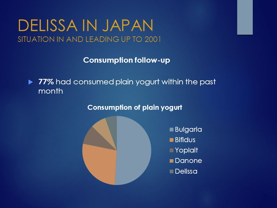 DELISSA IN JAPAN SITUATION IN AND LEADING UP TO 2001 Consumption follow-up  77% had consumed plain yogurt within the past month