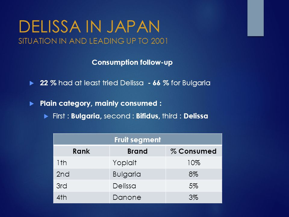DELISSA IN JAPAN SITUATION IN AND LEADING UP TO 2001 Consumption follow-up  22 % had at least tried Delissa - 66 % for Bulgaria  Plain category, mai