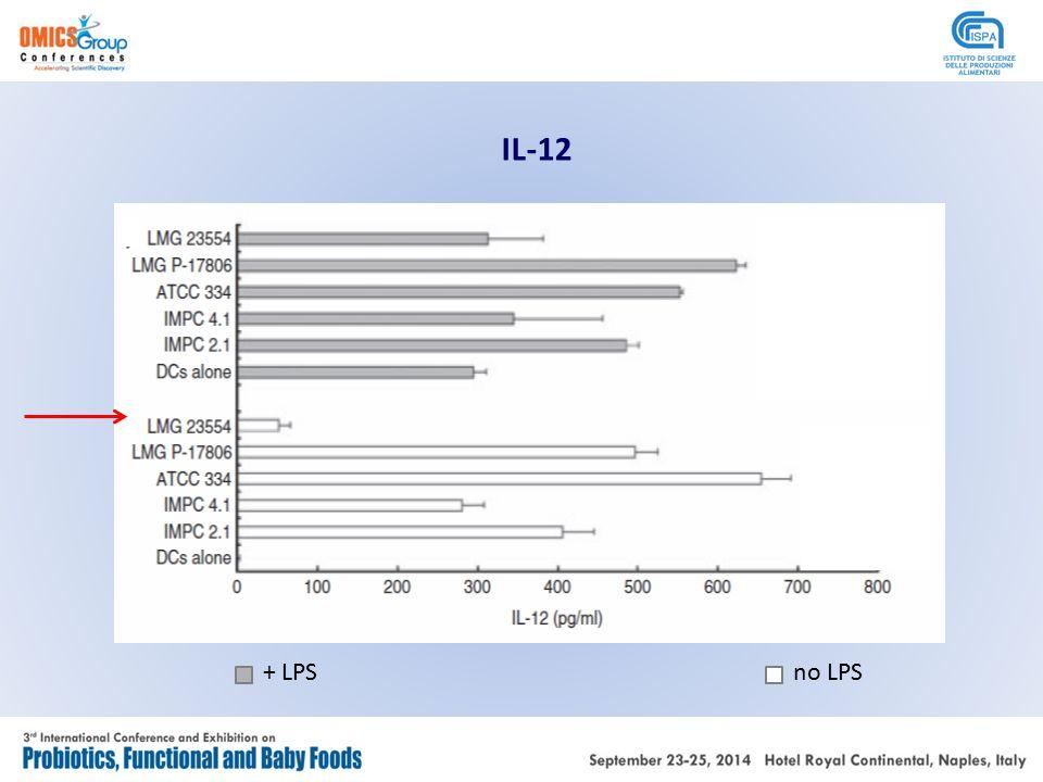 IL-12 + LPSno LPS