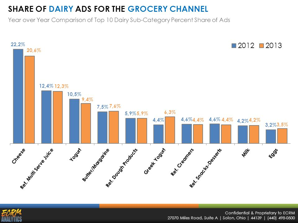 Confidential & Proprietary to ECRM 27070 Miles Road, Suite A | Solon, Ohio | 44139 | (440) 498-0500 SHARE OF DAIRY ADS FOR THE GROCERY CHANNEL Year over Year Comparison of Top 10 Dairy Sub-Category Percent Share of Ads