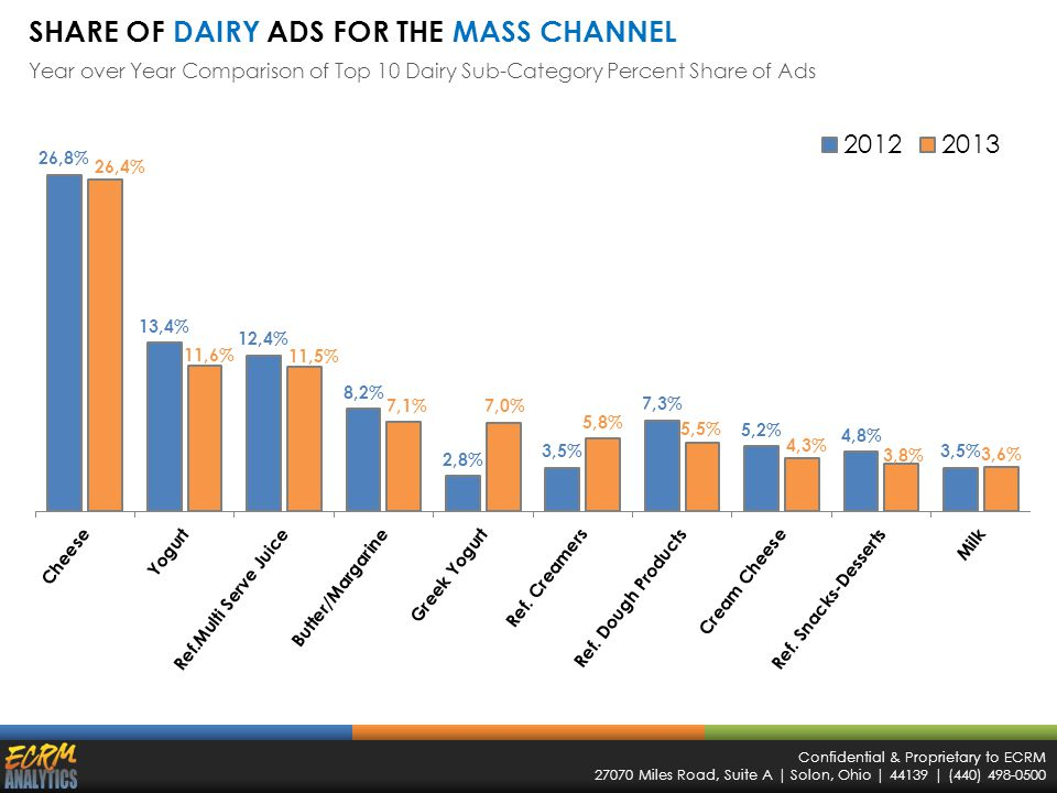 Confidential & Proprietary to ECRM 27070 Miles Road, Suite A | Solon, Ohio | 44139 | (440) 498-0500 SHARE OF DAIRY ADS FOR THE MASS CHANNEL Year over Year Comparison of Top 10 Dairy Sub-Category Percent Share of Ads