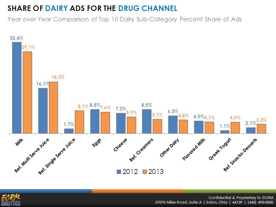 Confidential & Proprietary to ECRM 27070 Miles Road, Suite A | Solon, Ohio | 44139 | (440) 498-0500 SHARE OF DAIRY ADS FOR THE DRUG CHANNEL Year over Year Comparison of Top 10 Dairy Sub-Category Percent Share of Ads