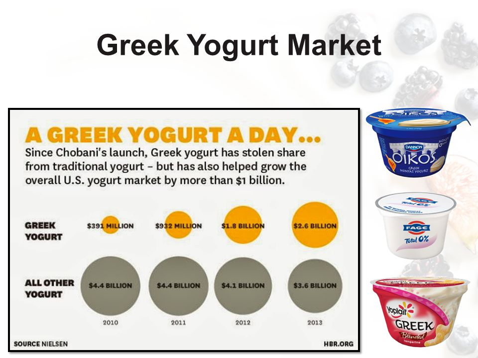Greek Yogurt Market