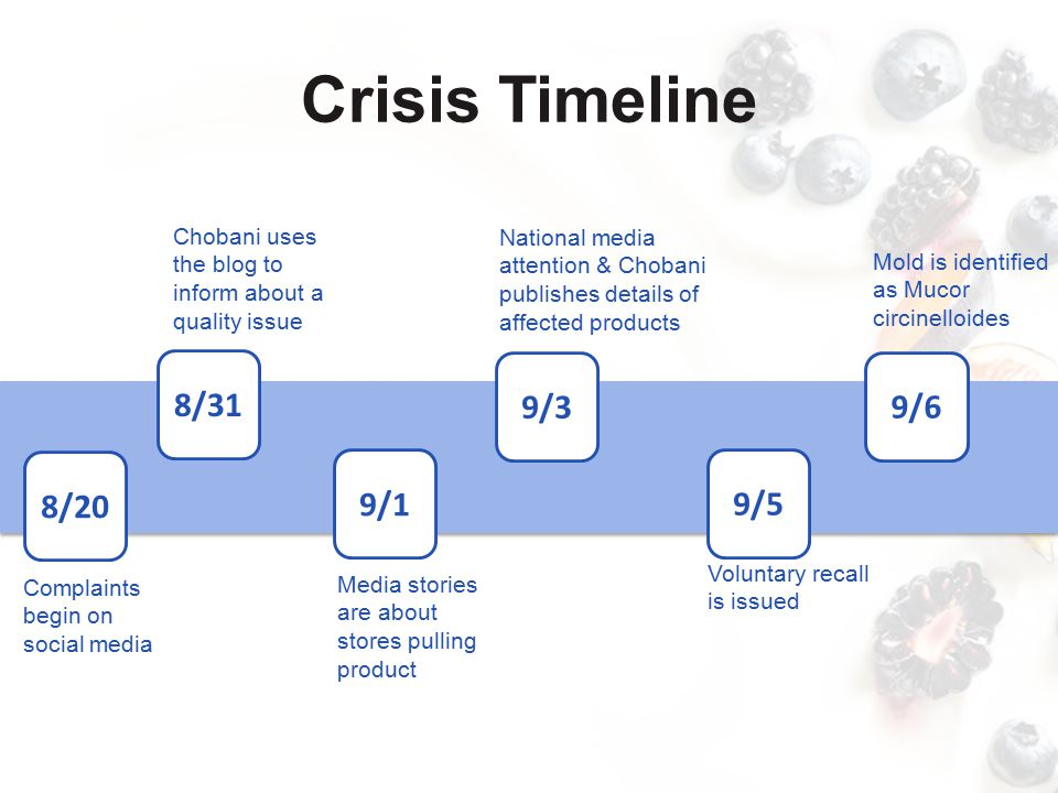 Crisis Timeline Chobani stops posting new content on social media and focuses on replying to customers Chobani writes an apology on the blog and details the crisis response strategy California resident files class action lawsuit for negligence FDA received nearly 300 complaints of illness 9/7 9/11 9/18 9/25 9/27 Chobani thanks customers for support Chobani resumes promotional posts on social media 10/8