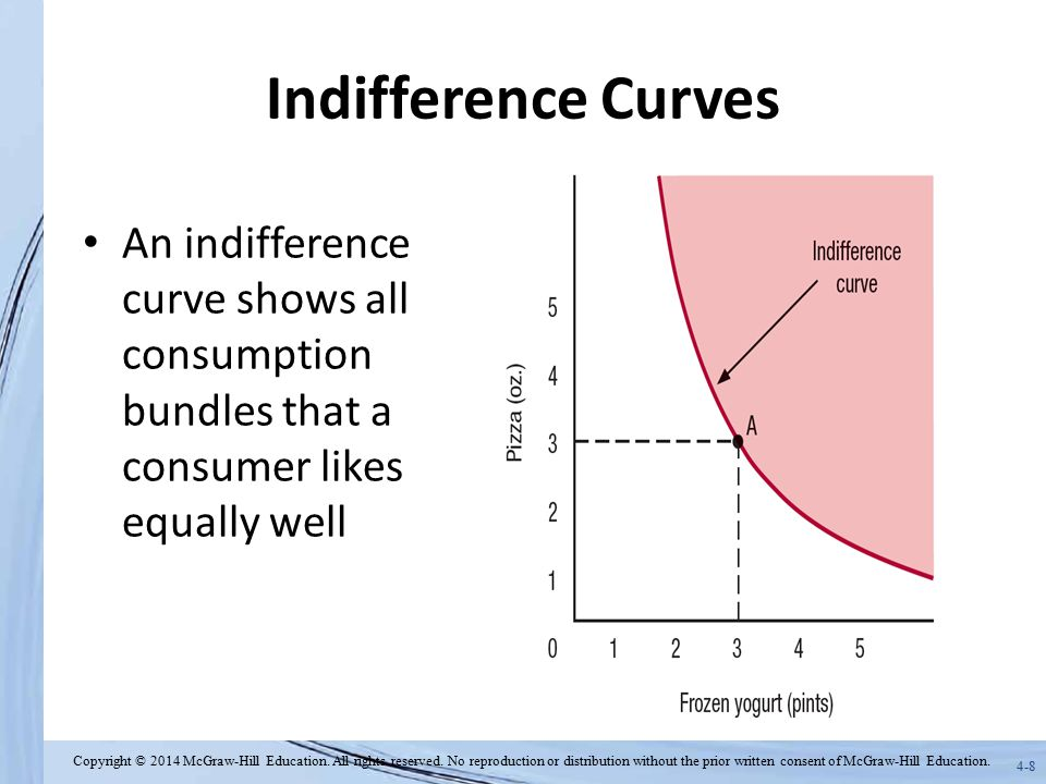 4-19 Indifference Curves and the MRS The marginal rate of substitution for frozen yogurt with pizza at bundle A equals the slope of the line drawn tangent to the indifference curve running through point A.