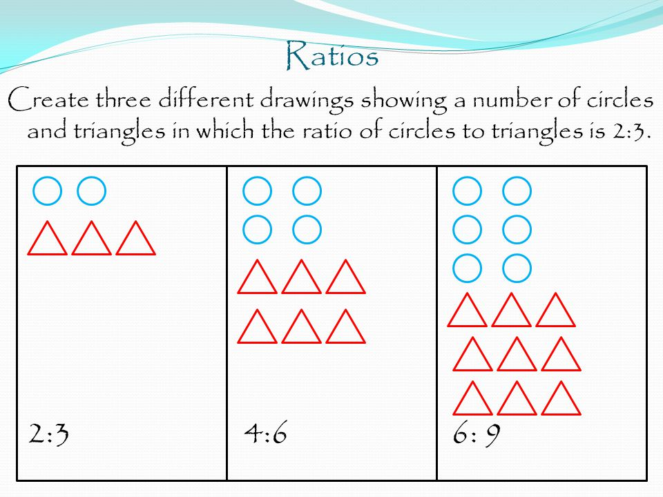 Ratios Create three different drawings showing a number of circles and triangles in which the ratio of circles to triangles is 2:3. 2:3 4:6 6: 9