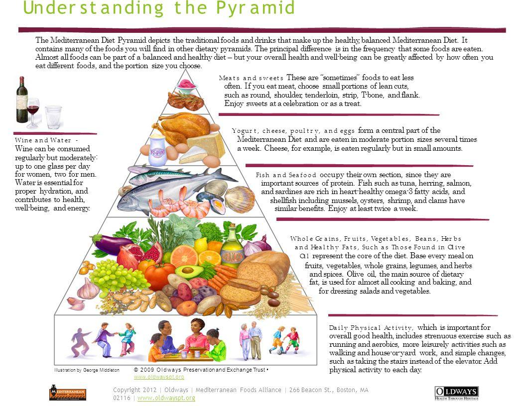 Mediterranean Diet Fits Great with MyPlate!