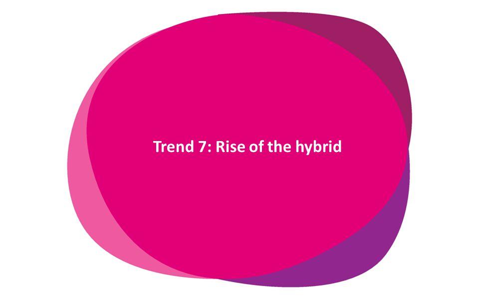 www.innovadatabase.com Trend 7: Rise of the hybrid delay
